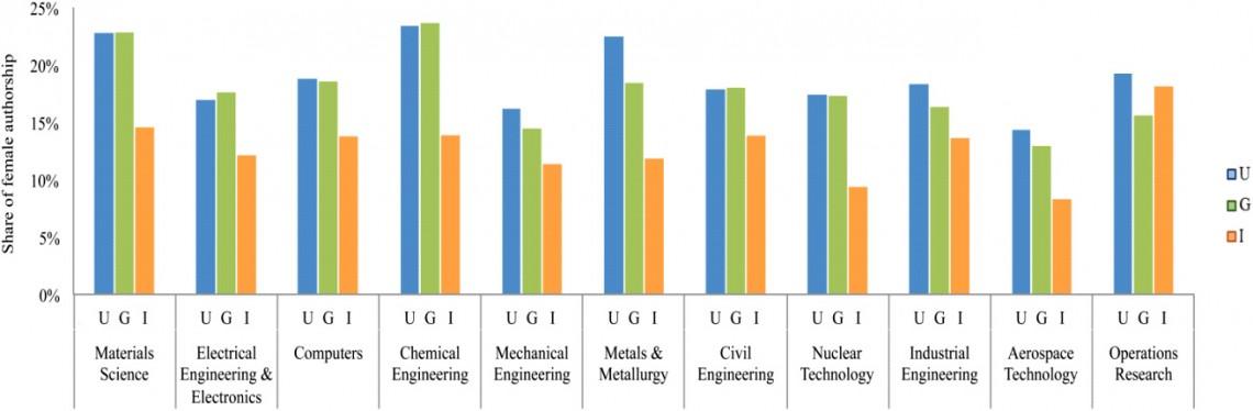 Рис. 1. Процент женщин впубликациях по различным инженерным дисциплинам. Колонки показывают публикации, выполненные вуниверситетах (U), государственных научных институтах (G), производственных частных компаниях (I). Рисунок из обсуждаемой статьи вPLOS ONE