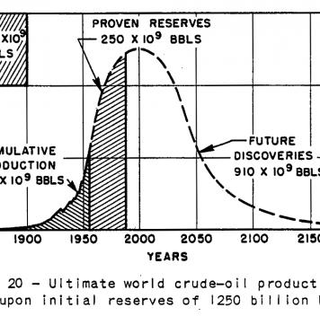 Прогноз мировой добычи нефти из оригинальной статьи М.К. Хабберта 1956 года.
