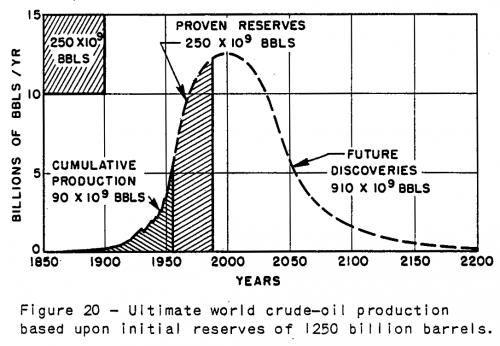 Прогноз мировой добычи нефти из оригинальной статьи М.К.Хабберта 1956 года.