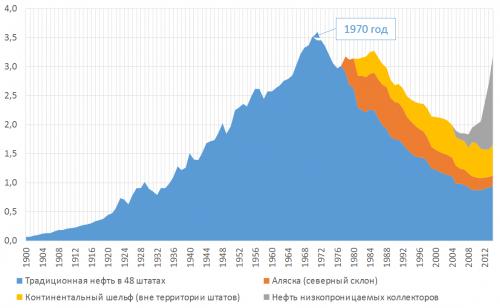 Рисунок 3. Добыча нефти вСША в1900-2014 годах по категориям, миллиарды баррелей вгод.