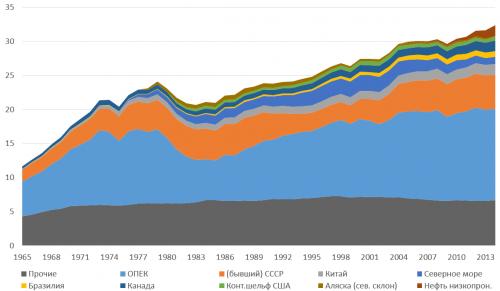 Рисунок 5. Динамика добычи нефти по регионам мира в1965-2014 годах, миллиарды баррелей вгод.