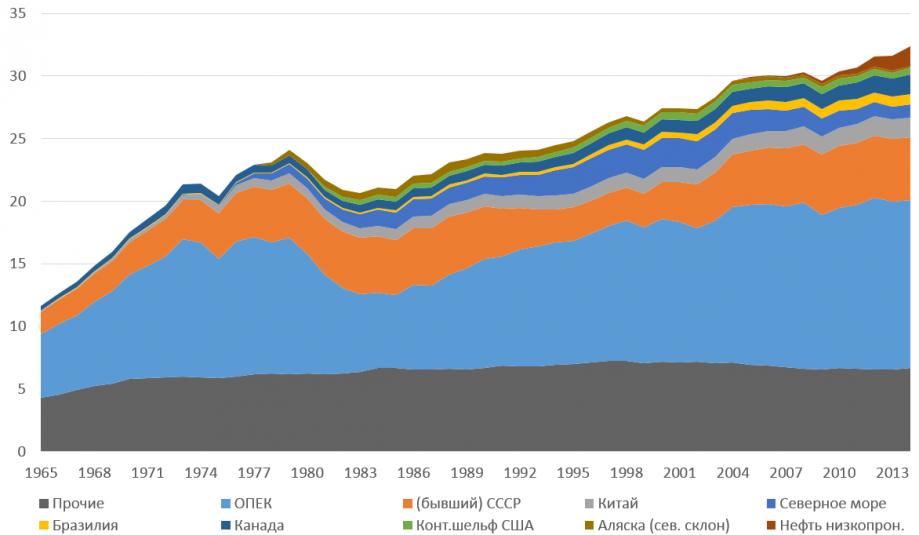 Рисунок 5. Динамика добычи нефти по регионам мира в1965—2014 годах, миллиарды баррелей вгод.