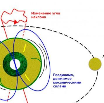 Луна поддерживает работу геодинамо