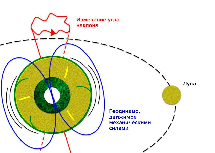 Гравитационные эффекты, связанные сналичием Луны иСолнца, вызывают циклические деформации земной мантии иколебания оси вращения Земли. Это механическое воздействие вызывает сильные течения во внешнем ядре, которое состоит из жидкого сплава железа сочень низкой вязкостью. Такие течения достаточны для генерации магнитного поля Земли.