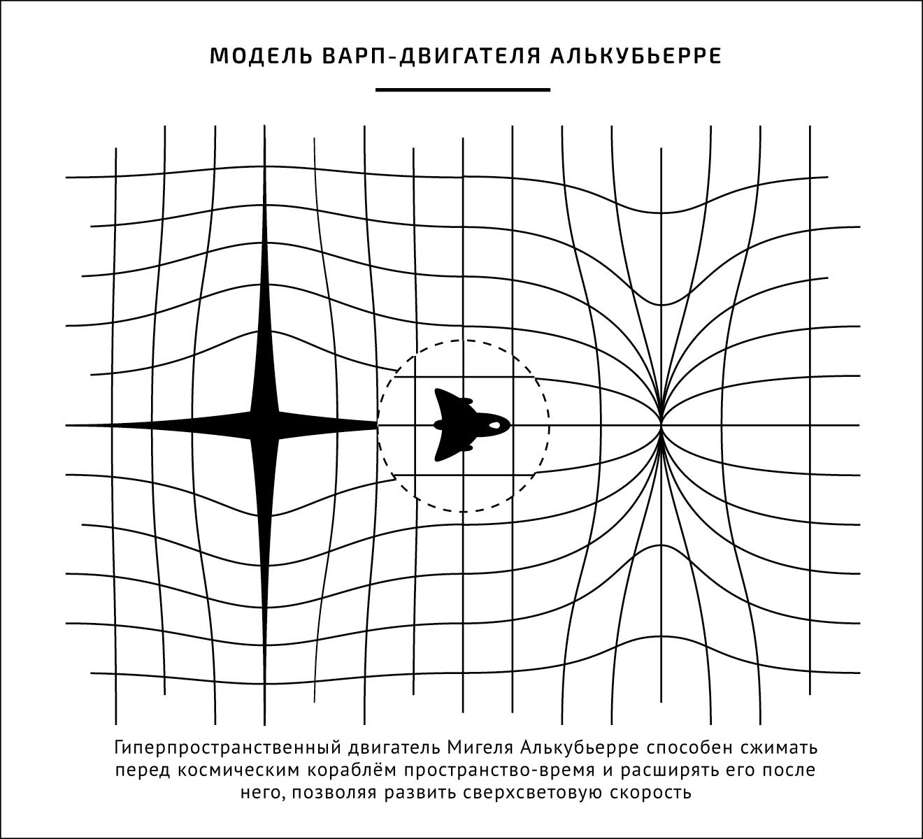 Модель варп-двигателя