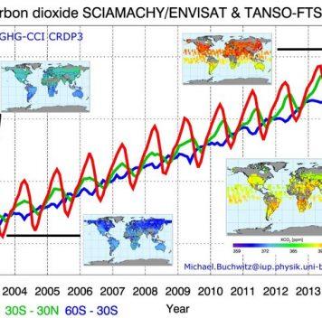 Концентрация углекислого газа иметана ватмосфере растёт