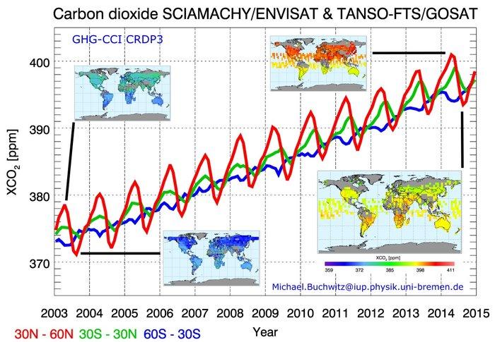 Изменение содержания углекислого газа ватмосфере с2003 по 2015 гг. Цветными линиями обозначена средняя концентрация CO2 вразных широтах.