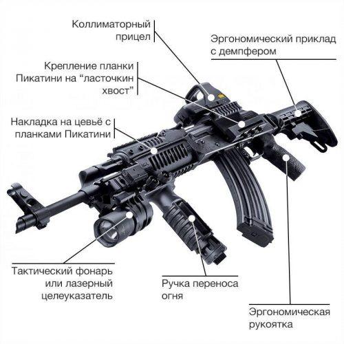 Автомат АК-74 с«Обвесом»