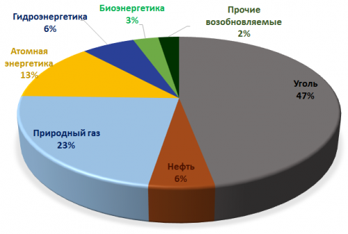 Использование первичной энергии по источникам для тепло- иэлектрогенерации в2013 году (всего 5115млн.тнэ).