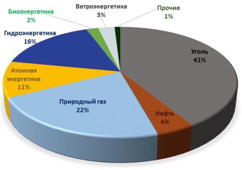 Рисунок 2. Произведенная электроэнергия по источникам в2013 году (всего 2008млн.тнэ или 23318 ТВт*ч).