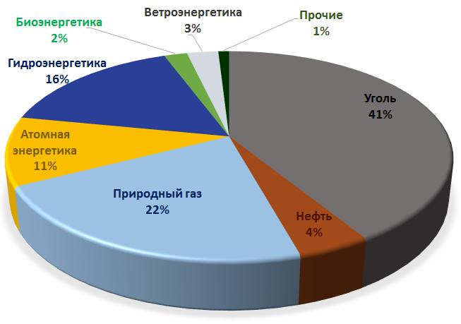 Рисунок 2. Произведённая электроэнергия по источникам в2013 году (всего 2008млнтнэ или 23318 ТВт*ч).