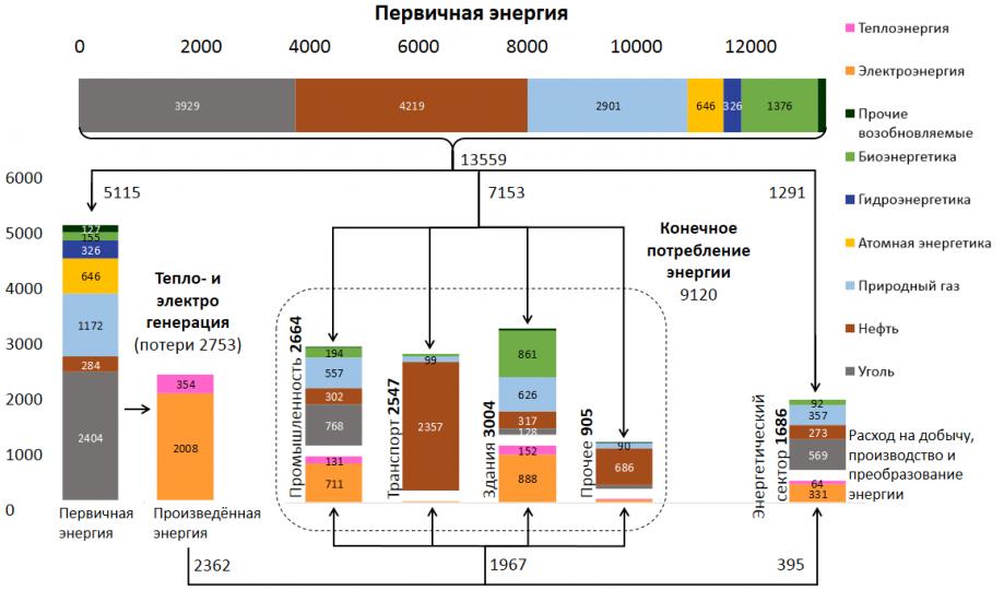 Рисунок 1а. Схема мирового потребления энергии по источникам в2013 году. Все значения вмлн тнэ.