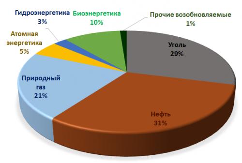 Рисунок 4. Мировое потребление первичной энергии в2013 году по источникам.