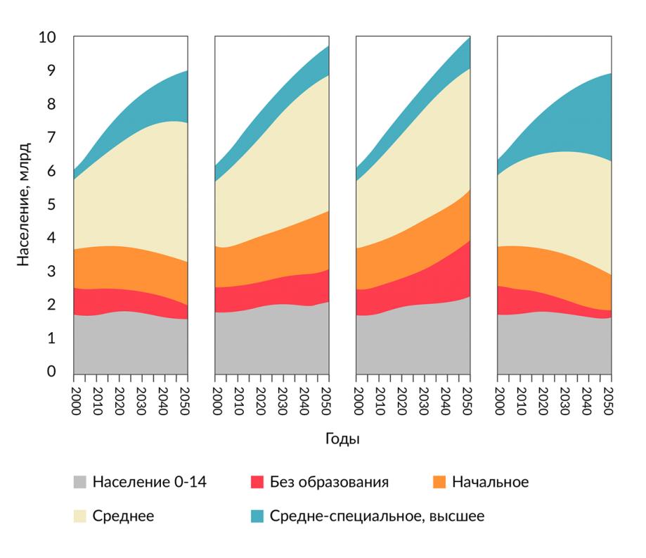 Сценарии изменения численности населения планеты до 2050 года