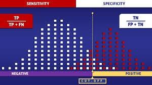 Рис. 1. По горизонтальной оси отложена величина, которую дал результат теста, например, концентрация белка— маркера опухоли. По вертикали— число пациентов стакой величиной. Для любого теста существует так называемая «серая зона», где результаты перекрываются уздоровых (белые квадраты) иу больных (красные квадраты). От выбора величины cut off зависят параметры теста— чувствительность испецифичность