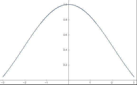 y = sin(x) / x
