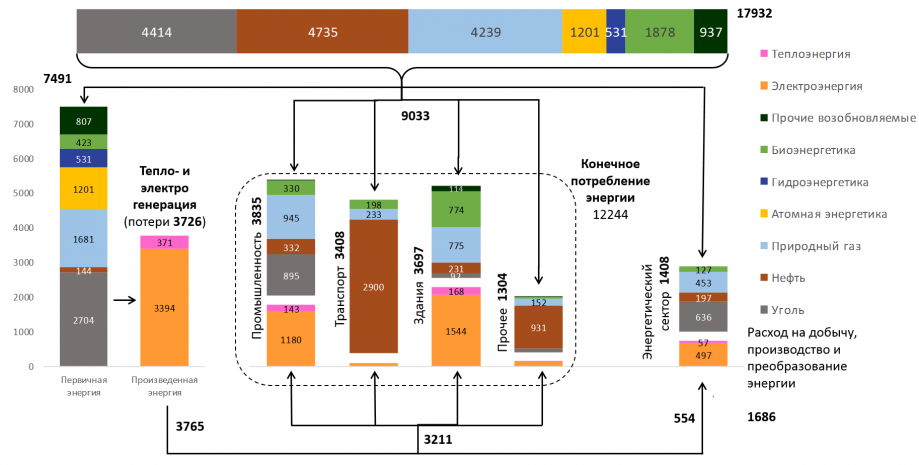 Рисунок 1б. Схема мирового потребления энергии по источникам в2040 году по основному сценарию прогноза МЭА. Все значения вмлн тнэ.