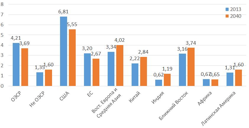 Рисунок 3. Удельное потребление энергии надушу населения по регионам/странам в2013 и2040 годах по основному варианту прогноза МЭА. Все значения втнэ/чел.