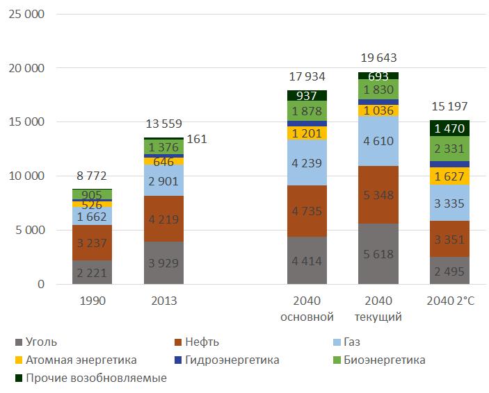 Рисунок 4. Потребление первичной энергии по источникам в1990, 2013 и2040 годах втрёх вариантах прогноза Международного энергетического агентства. Все значения вмлн тнэ.