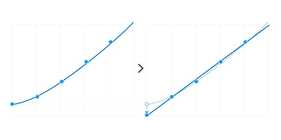 Пример того, как неучтённое искажение данных во всего одной точке может привести кзначительным изменениям аппроксимирующей кривой.