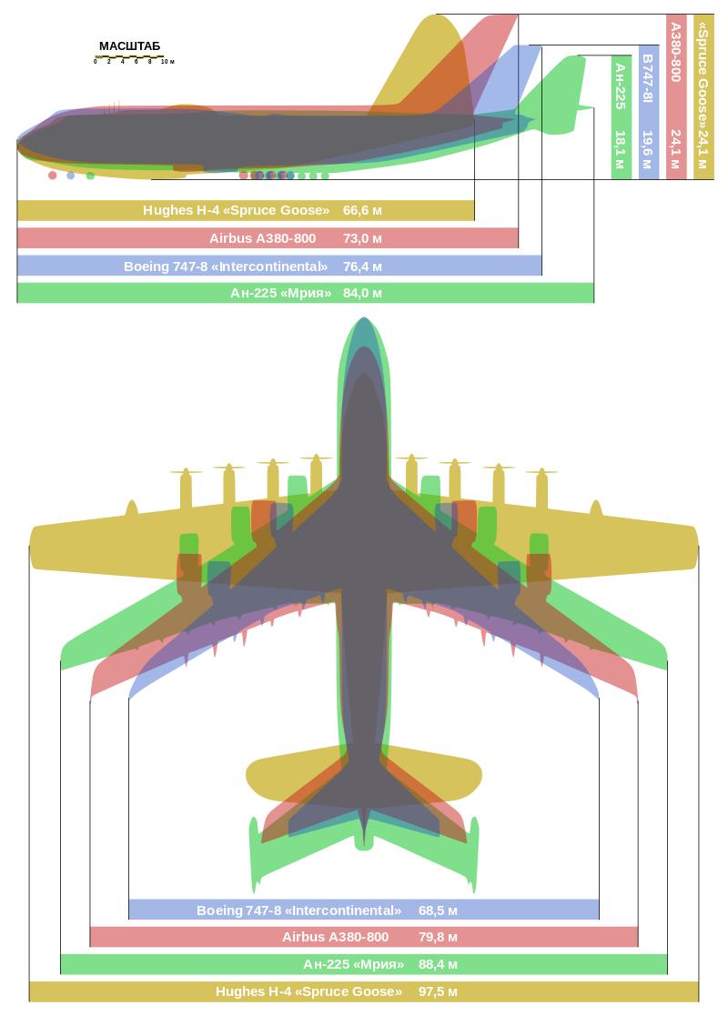 Сравнение габаритов крупнейших самолётов вмире