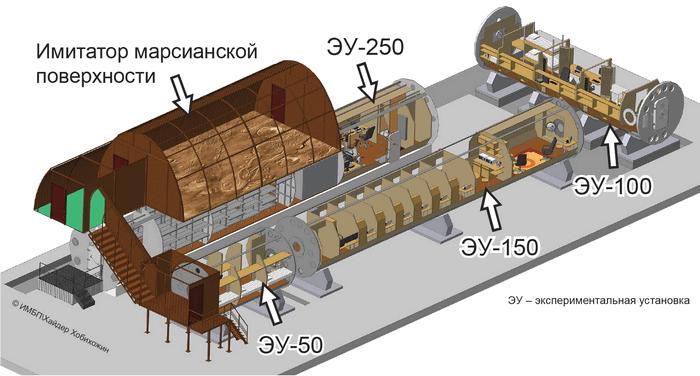Схема комплекса Марс-500.