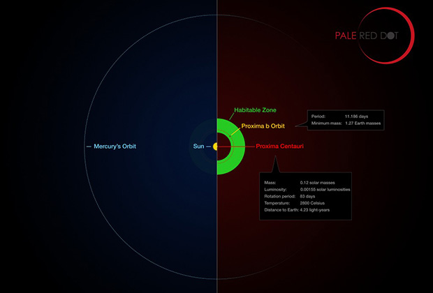 Сравнение систем вблизи Солнца иПроксимы Центавра.
