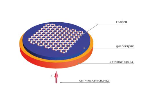 Схема СПАЗЕРа: шестиугольная сетка— графен, голубым обозначен слой диэлектрика, оранжевым— слой активной среды, через которую осуществляется оптическая накачка.