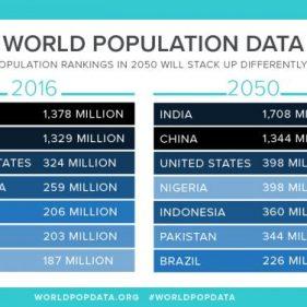 Самые густонаселённые страны в 2016 и 2050 годах по прогнозам Бюро информации по проблемам народонаселения.