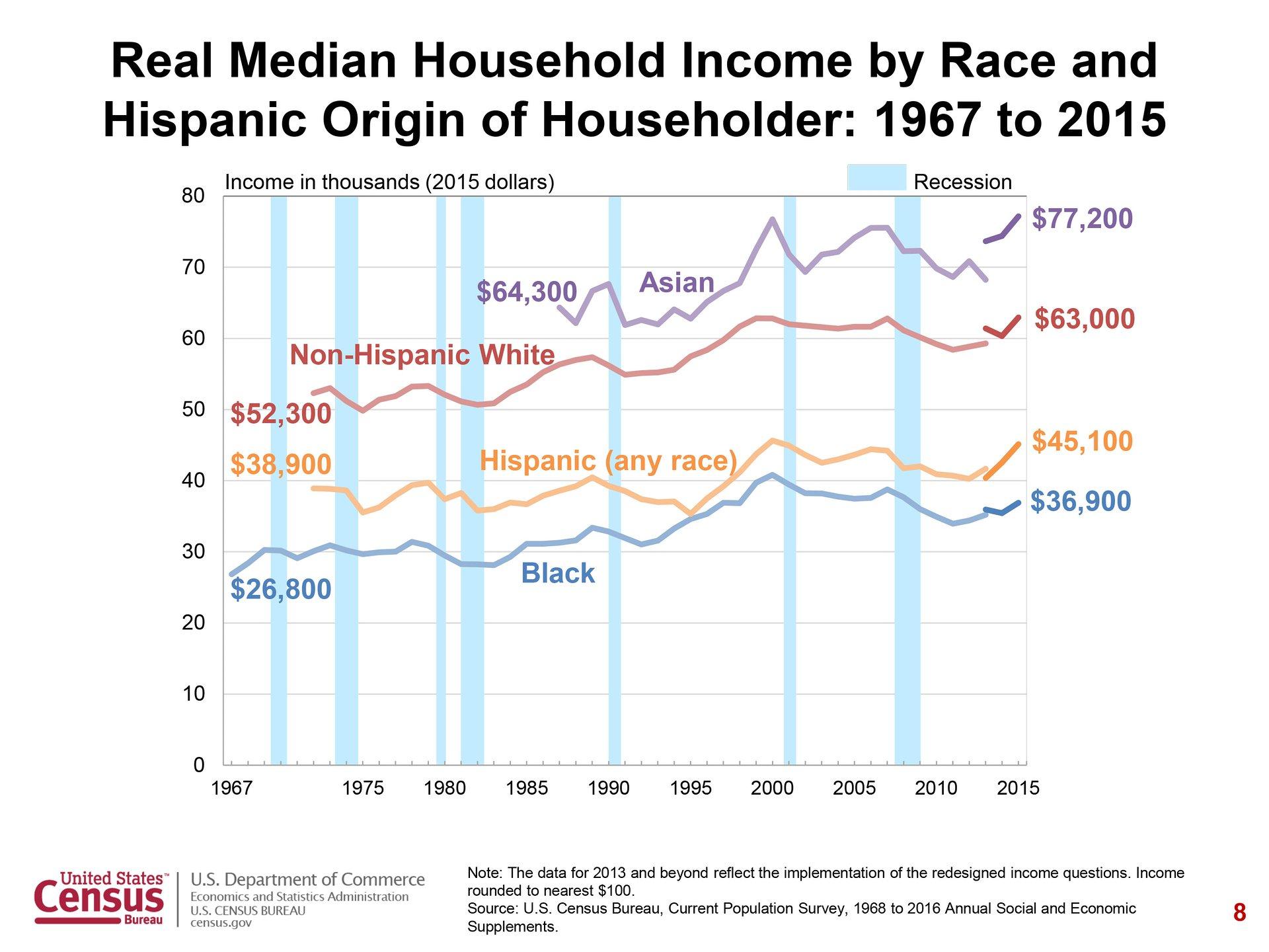 График среднего дохода домохозяйств всоответствии срасовой принадлежностью домовладельцев