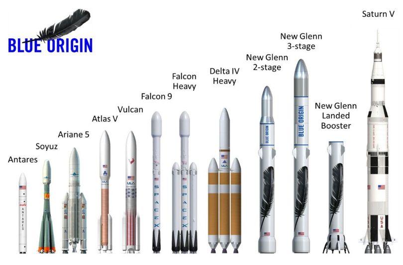 Ракеты-носители. Новая ракета <i>Blue Origin</i> принадлежит кракетам тяжёлого класса.