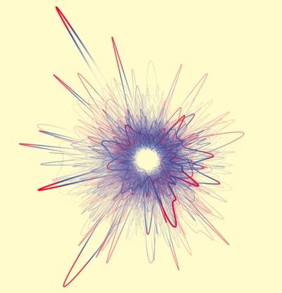 Карьера учёного наэтом графике представлена линией, алепестками обозначено влияние (количество цитирований) работ. Чем больше лепесток, тем больше цитирований. Глядя натысячи таких линий— данные тысяч учёных— исследователи увидели, что влиятельные работы распределены по их карьерному пути случайным образом.