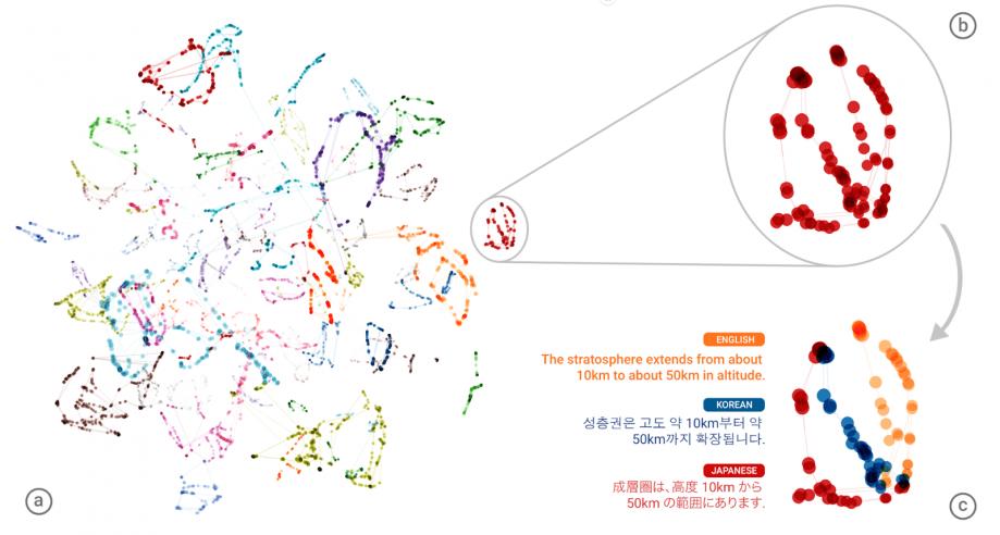 Визуализация перевода нейросетью одного предложения на�разные языки