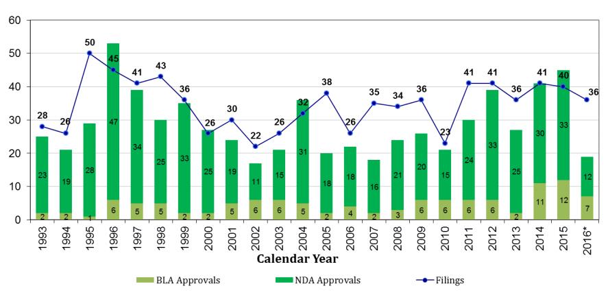 Рис. 1. Динамика регистрации лекарств FDA по годам, состояние на9 декабря 2016 года. Светло-зелёный— биологические препараты, темно-зелёный— малые молекулы, синяя кривая— поданные заявки