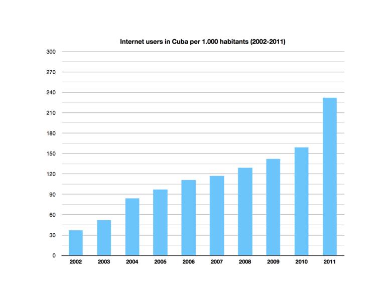 Рост числа интернет-пользователей наКубе, согласно официальным данным кубинского Бюро статистики иинформации