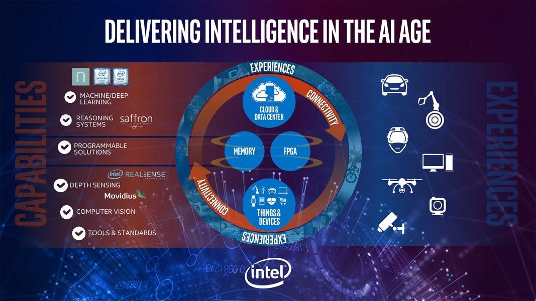 Intel планирует стать лидером вобласти искусственного интеллекта.