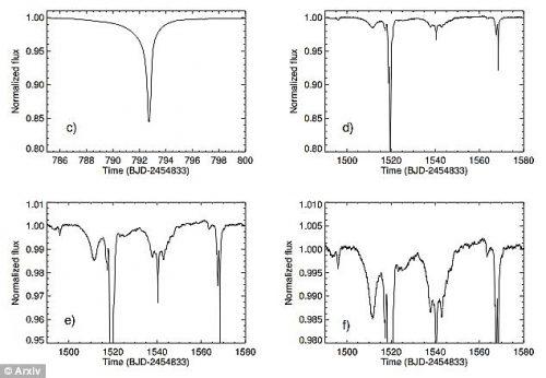 То самое интересное изменение яркости KIC 8462852.