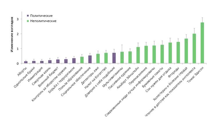 График показывает, насколько люди склонны менять взгляды. Фиолетовым цветом выделены политические, зелёным— неполитические убеждения