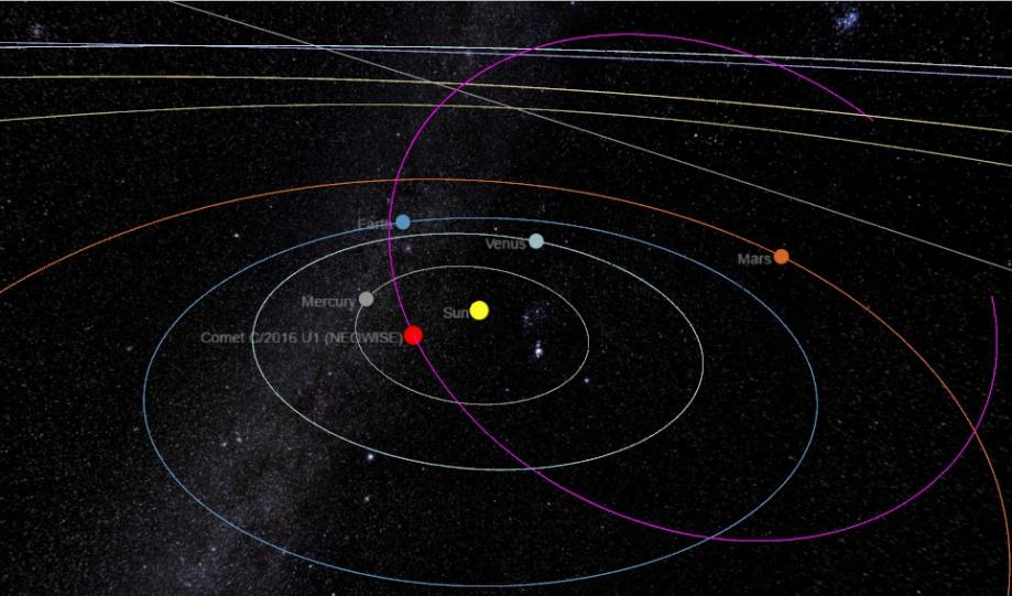Орбита кометы C/2016 U1 14 января 2017 года. Вэтот день она достигнет ближайшей ксолнцу точки внутри орбиты Меркурия. График: The Sky Live.