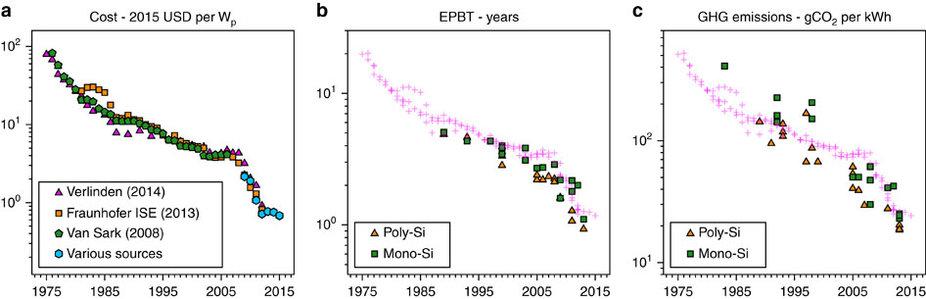 График показывает изменение цен насолнечные панели, времени возмещения энергетических затрат ивыбросов парниковых газов с1975 по 2014 гг.
