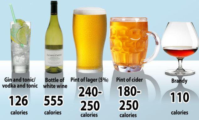 Спиртные напитки содержат калории взначительном количестве. Ипосле них все равно хочется есть.