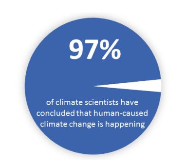 Диаграмма, которую показывали участникам исследования. Надпись гласит: «97% климатологов считают, что происходит изменение климата ивызвано оно деятельностью человека».