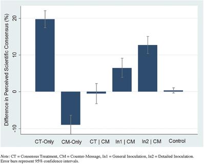Изменение убеждений по поводу научного консенсуса после эксперимента. Слева направо: группа, которой показали только диаграмму; только фейк; диаграмму, азатем фейк; две группы с«прививкой установки»; контрольная группа.
