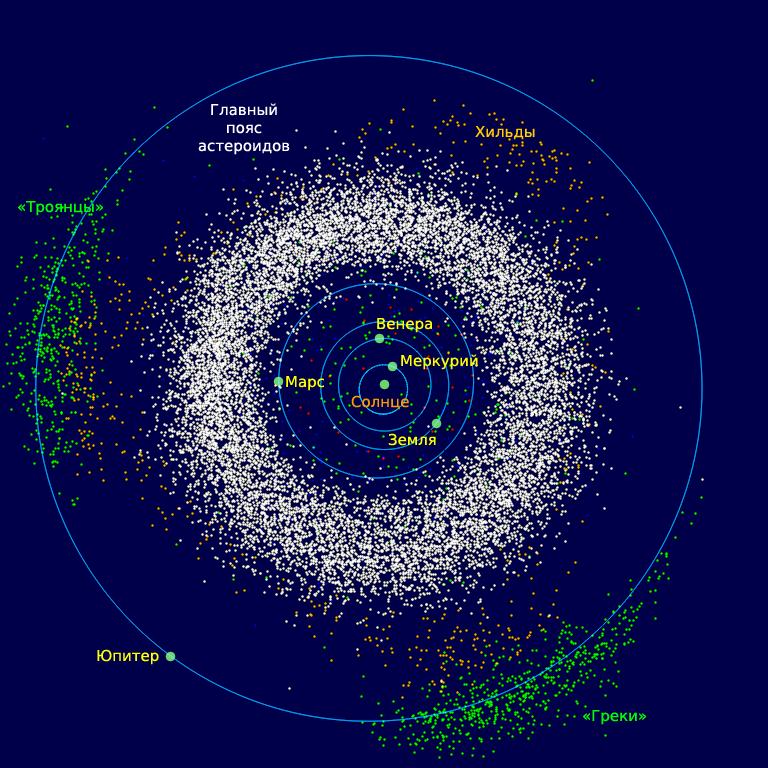 Троянские астероиды Юпитера включают две крупные группы объектов— «Ахейский лагерь» («Греки») и«Троянский лагерь» («Троянцы»).