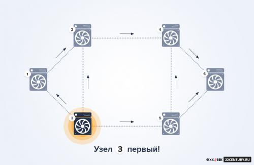 Рис. 2.3 Узел №3 решил задачу раньше всех, он распространяет верифицированную цепочку по всей сети