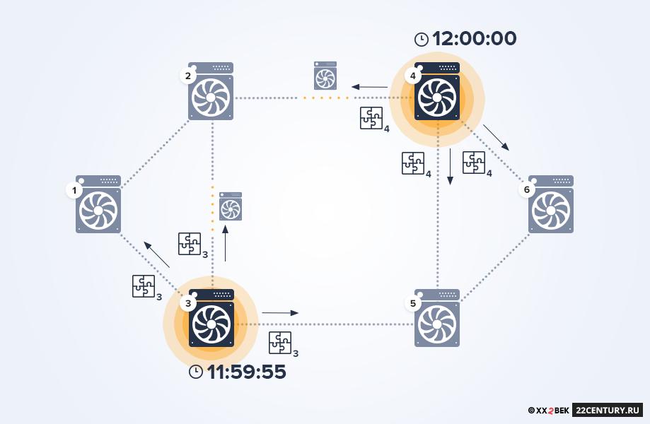 Рис. 2.4 Узлы три ичетыре решили задачу почти одновременно. По закону блокчейнов, однако, приоритет должен получить тот узел, который решил задачу первым. Однако отметка овремени может быть легко программно подделана. Есть другая возможность выяснить, кто был первым. Представим, что участок между узлом №2 и№3 содержит блокчейн-сеть смайнерами, как иучасток между узлом №4 и№2. Разные версии верифицированной цепочки, впроцессе прохождения через промежуточную сеть, будут «обрастать» новыми блоками.