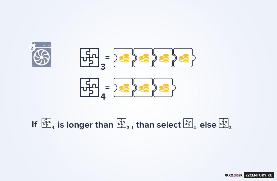 Рис. 2.5 Когда альтернативные версии цепочки блоков придут наузел №2, цепочка блоков, вкоторой есть блок, обработанный узлом №3, будет длиннее, так как она была обработана раньше ибольше майнеров работали именно сней.