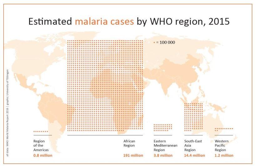 По данным ВОЗ, в2015 году около 214млн человек заразились малярией. Наибольшее количество случаев болезни— вАфриканском регионе.