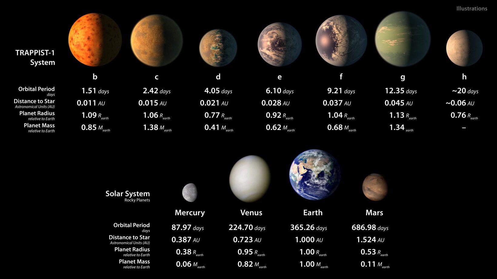 Сравнение семи экзопланет ипланет Солнечной системы.