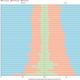 Так, по мнению авторов прогноза, будет выглядеть вклад в общую структуру смертности представителей разных возрастных групп (зеленым показаны люди, которые умрут в возрасте 0—29 лет, оранжевым - 30—64 лет, голубым - 64 лет и старше).